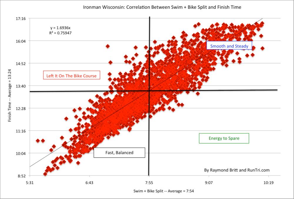 Ironman Wisconsin SB and Finish Correlation 2011 by Raymond Britt